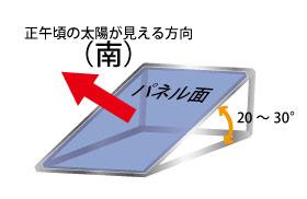 ソーラーパネル設置の角度、向きについて